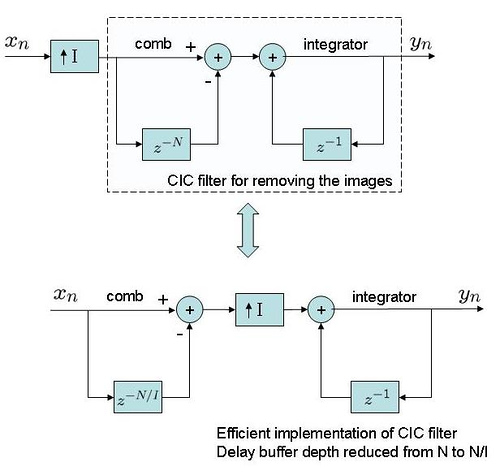 cic_filter_for_interpolation