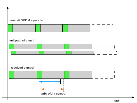 ofdm symbol with multipath