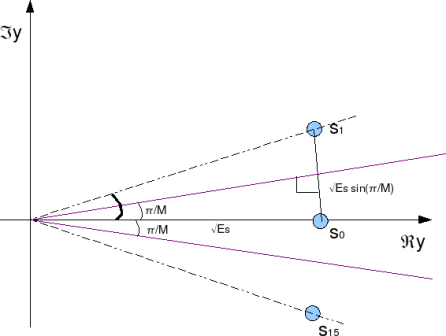angle between constellation points 16psk