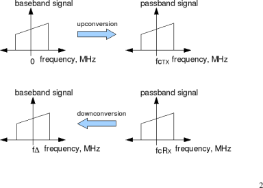 Signal Up/Down conversion