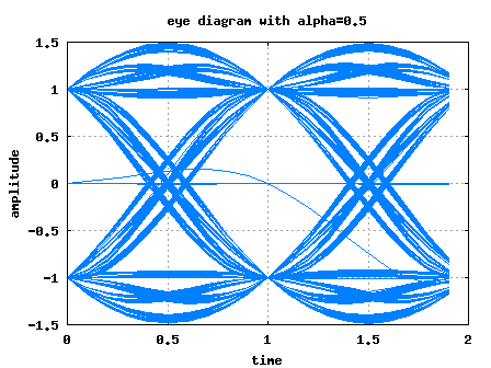 Eye diagram following raised cosine filtering with alpha=0.5