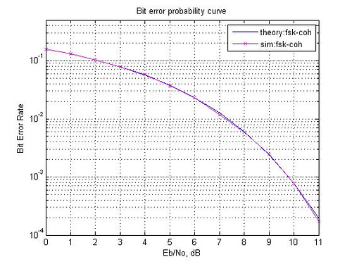 Bit Error Rate (BER) for frequency shift keying with coherent
