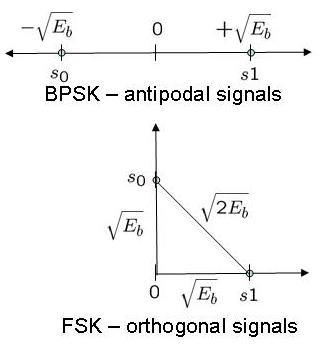 FSK Orthogonal Signals vs BPSK antipodal signals