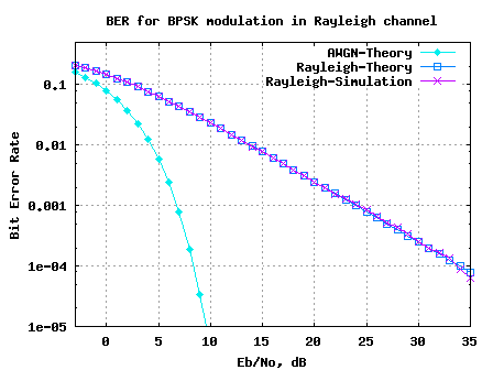 BER plot of BPSK in Rayleigh fading channel