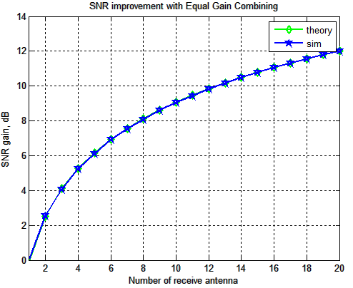 Gain in Eb/N0 with equal gain combining