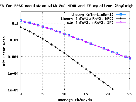 BER plot for 2x2 MIMO channel with ZF receiver (BPSK modulation in Rayleigh channel)