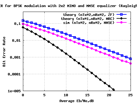 BER plot for 2x2 MIMO with MMSE equalization for BPSK in Rayleigh channel