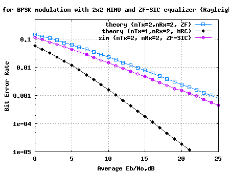 BER plot for BPSK in 2x2 MIMO channel with Zero Forcing Successive Interference Cancellation equalization