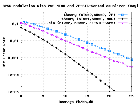 2x2 MIMO equalized by ZF-SIC with optimal ordering