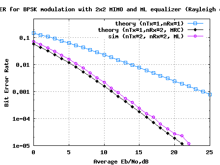 BER plot 2x2 MIMO Rayleigh channel with Maximum Likelihood equalisation