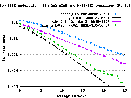2x2 MIMO MMSE-SIC equalization