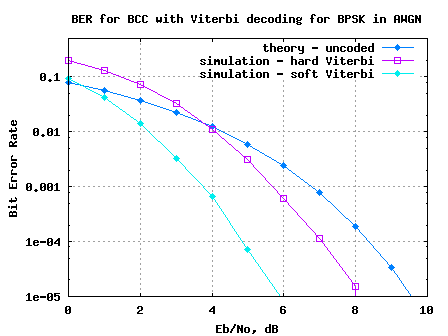 BER plot for BPSK with AWGN in soft decision Viterbi decoding