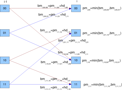 Branch Metric and Path Metric computation for Viterbi decoder