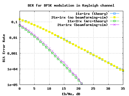 ber_plot_2transmit_1receive_transmit_beamforming_with_bpsk_in_rayleigh_channel