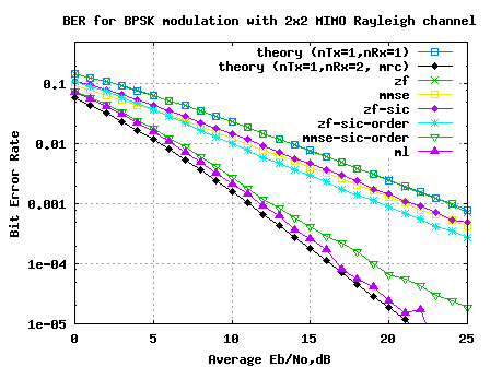 ber_plot_2transmit_2receive_mimo_with_bpsk_in_rayleigh_channel