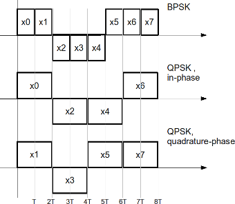 bpsk_qpsk_transmit_sequence