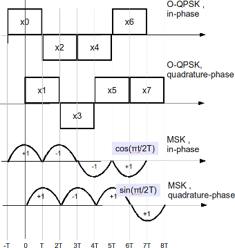 OQPSK and MSK transmit sequence