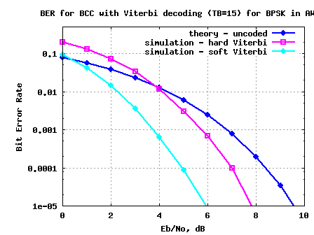 BER plot for BPSK with convolutional coding with finite survivor state memory