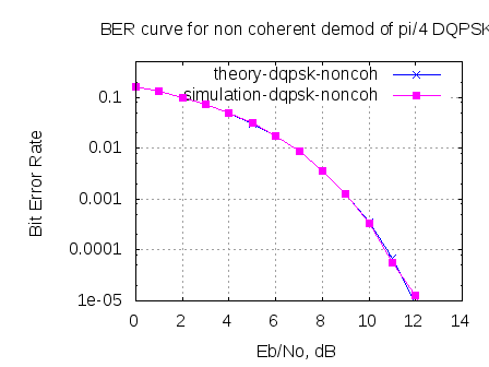 BER plot for pi/4 DQPSK wit non coherent demodulation