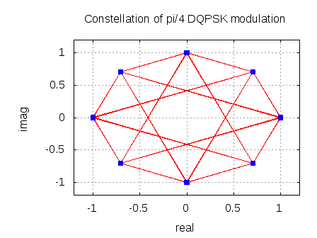 Constellation of pi/4 DQPSK specification