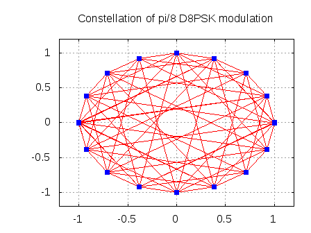 Constellation pi/8 d8psk TETRA specifications