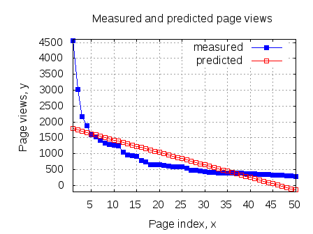 Measured and predicted  pageviews per article sep2011 dsplog.com
