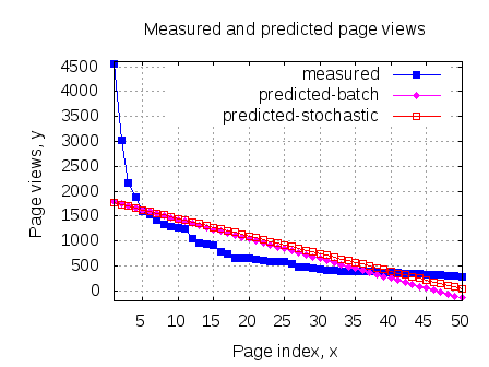 Measured and predicted pageviews Batch and Stochastic gradient descent