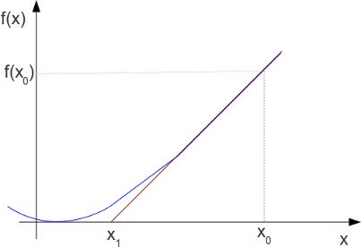 function_tangent_slope