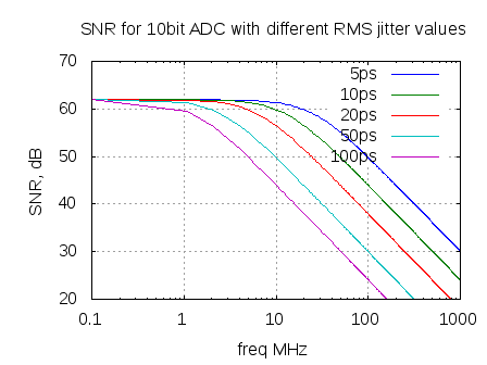 snr_10bit_adc_with_different_rms_jitter_specifications
