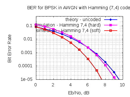 ber_plot_hamming_7_4_code_soft_and_hard_decode_in_awgn