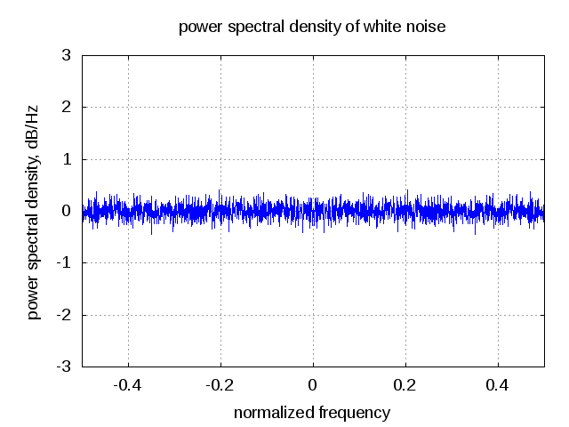 Thermal Noise and AWGN