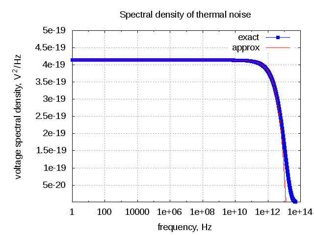 spectral_density_thermal_noise