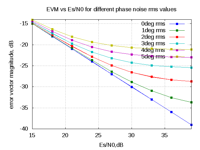 EVM with phase noise