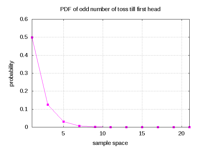 plot_pdf_odd_number_of_toss_till_first_head
