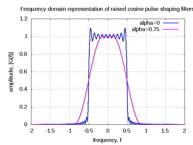 plot_frequency_domain_raised_cosine_pulse