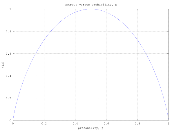 entropy_versus_probability