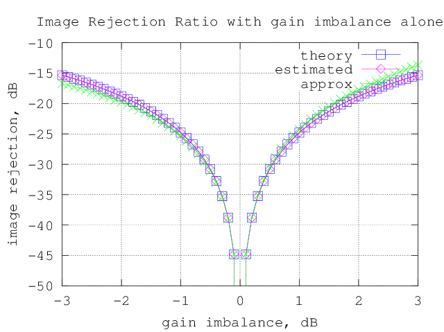 image_rejection_ratio_gain_imbalance_alone