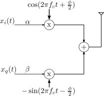 iq_modulator_with_gain_phase_imbalance